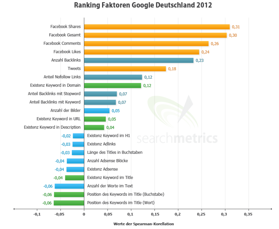 Google 大发快3SEO 趋势:社会化因素成焦点